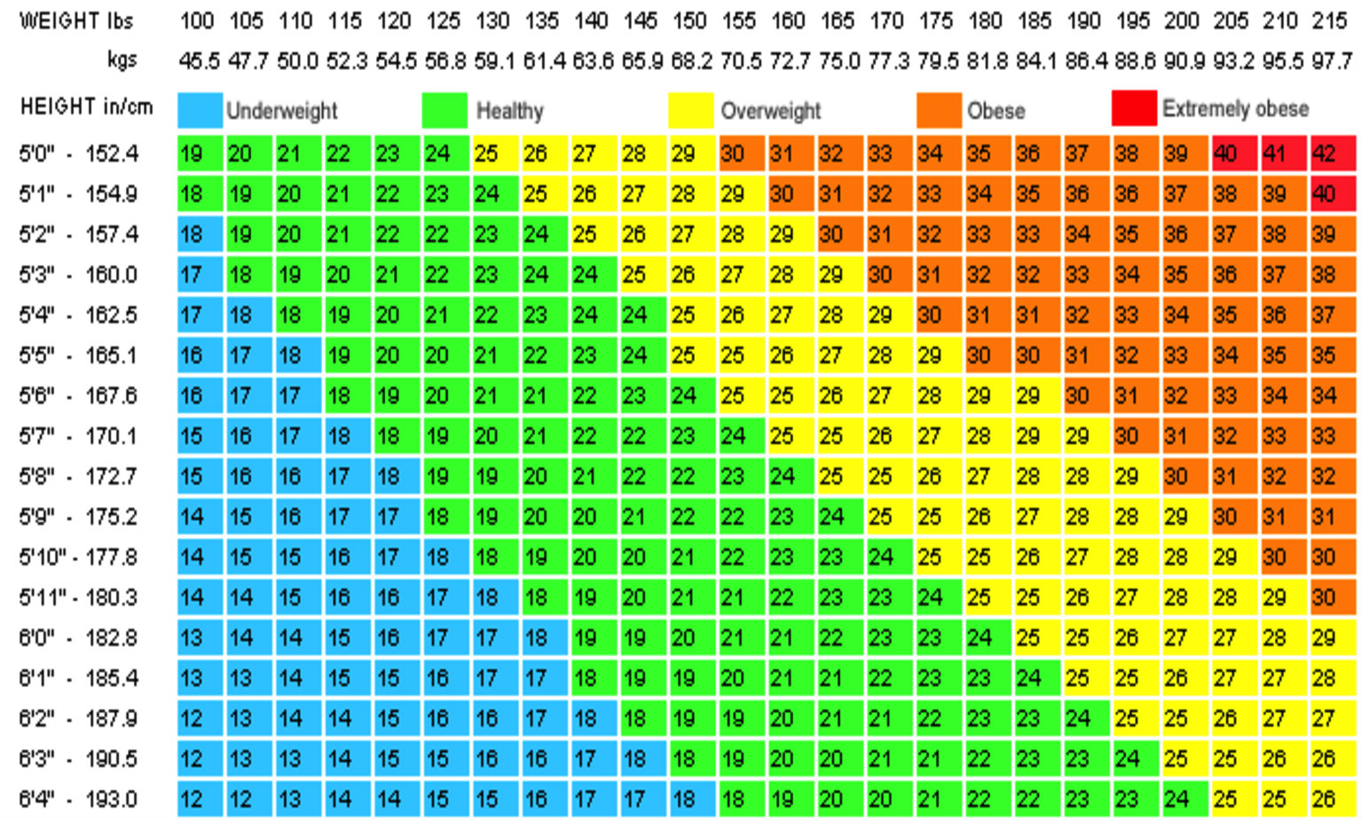 What the BMI chart doesn´t tell you about your health   GetDoc Says